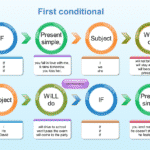 The Future Continuous Tense 2