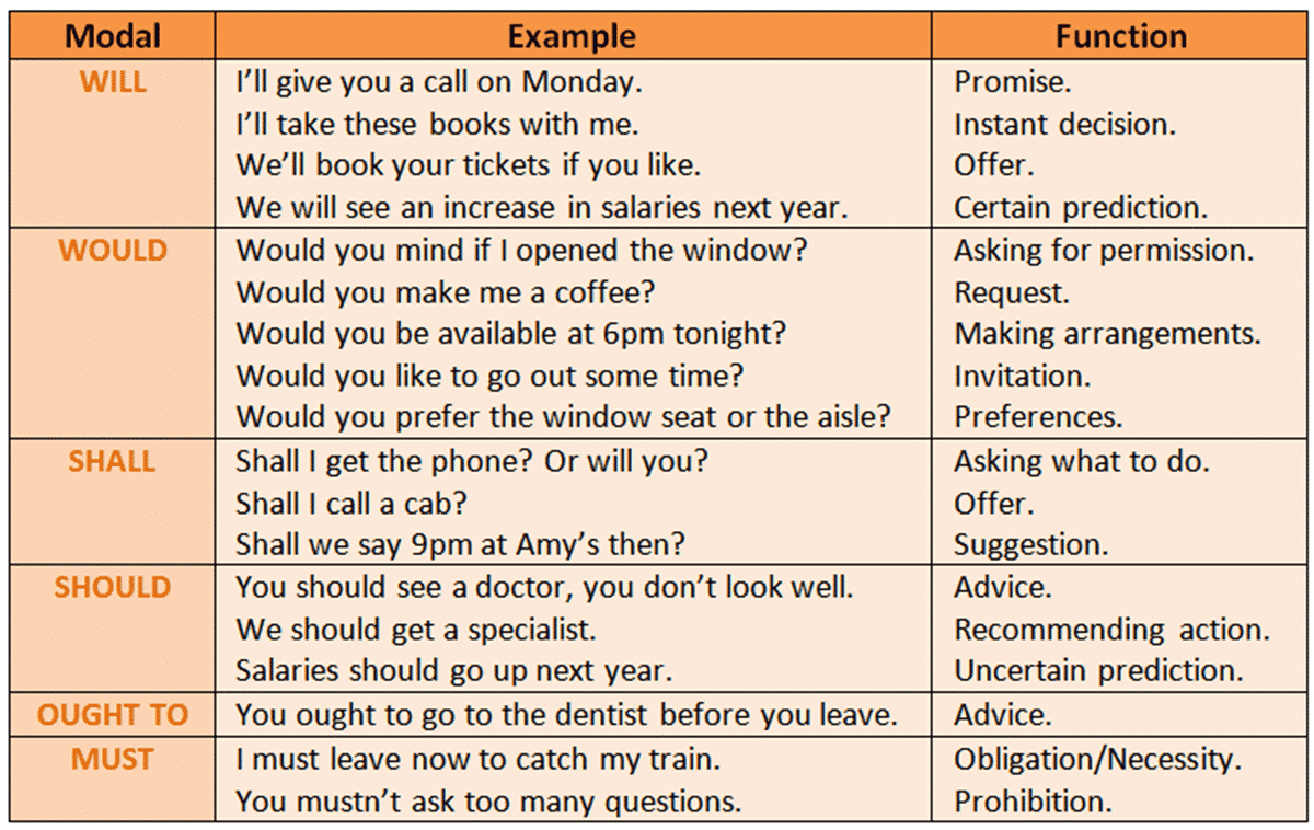 Learn english grammar tenses with examples