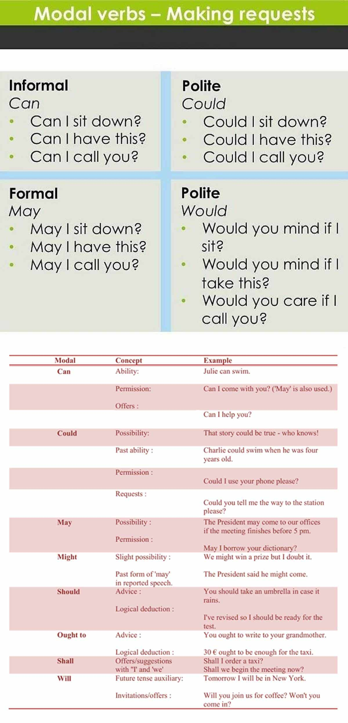 Learn more english words easily confused