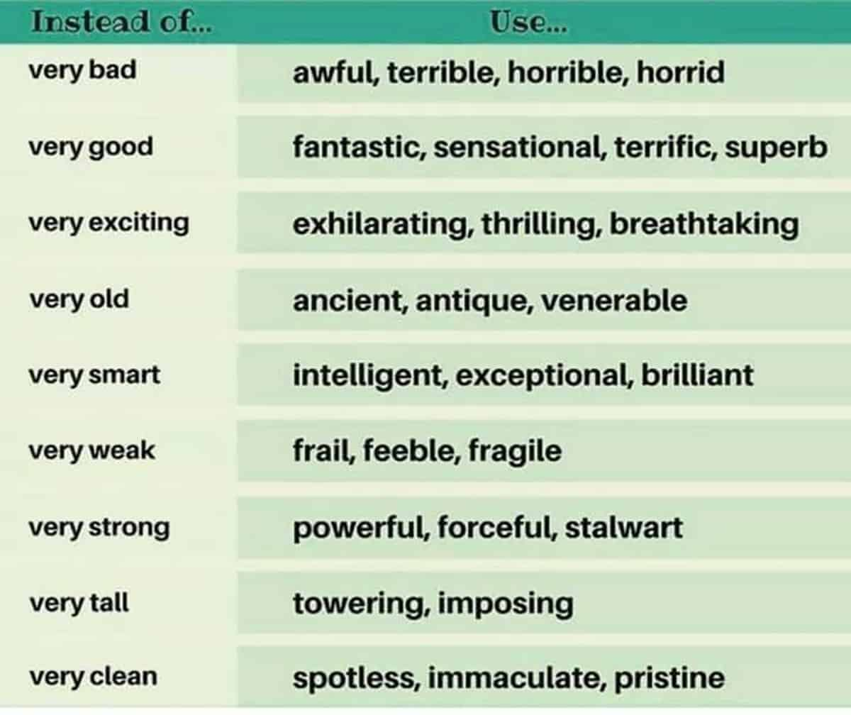 100+ Words to Use Instead of VERY in English 5