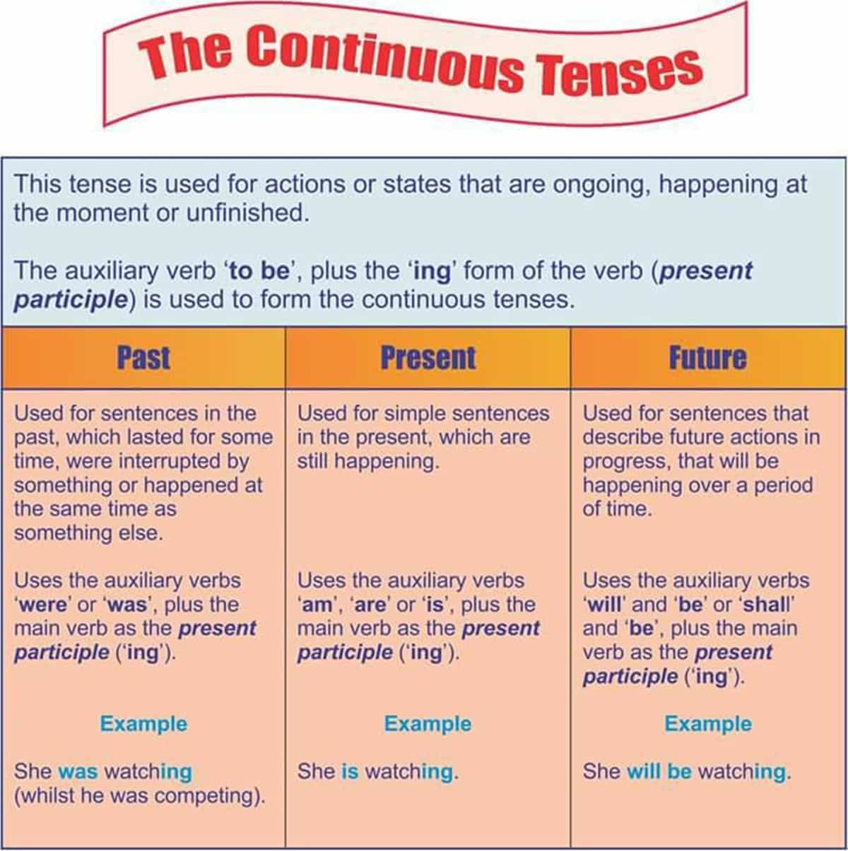 Progressive (Continuous) Tenses
