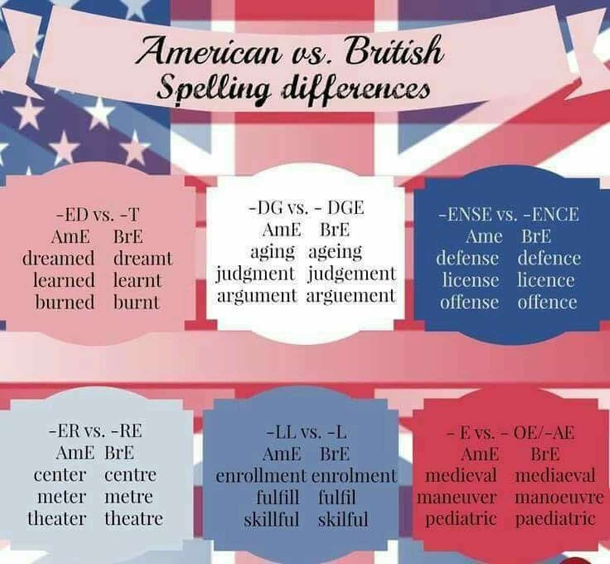 American and British Spelling Differences