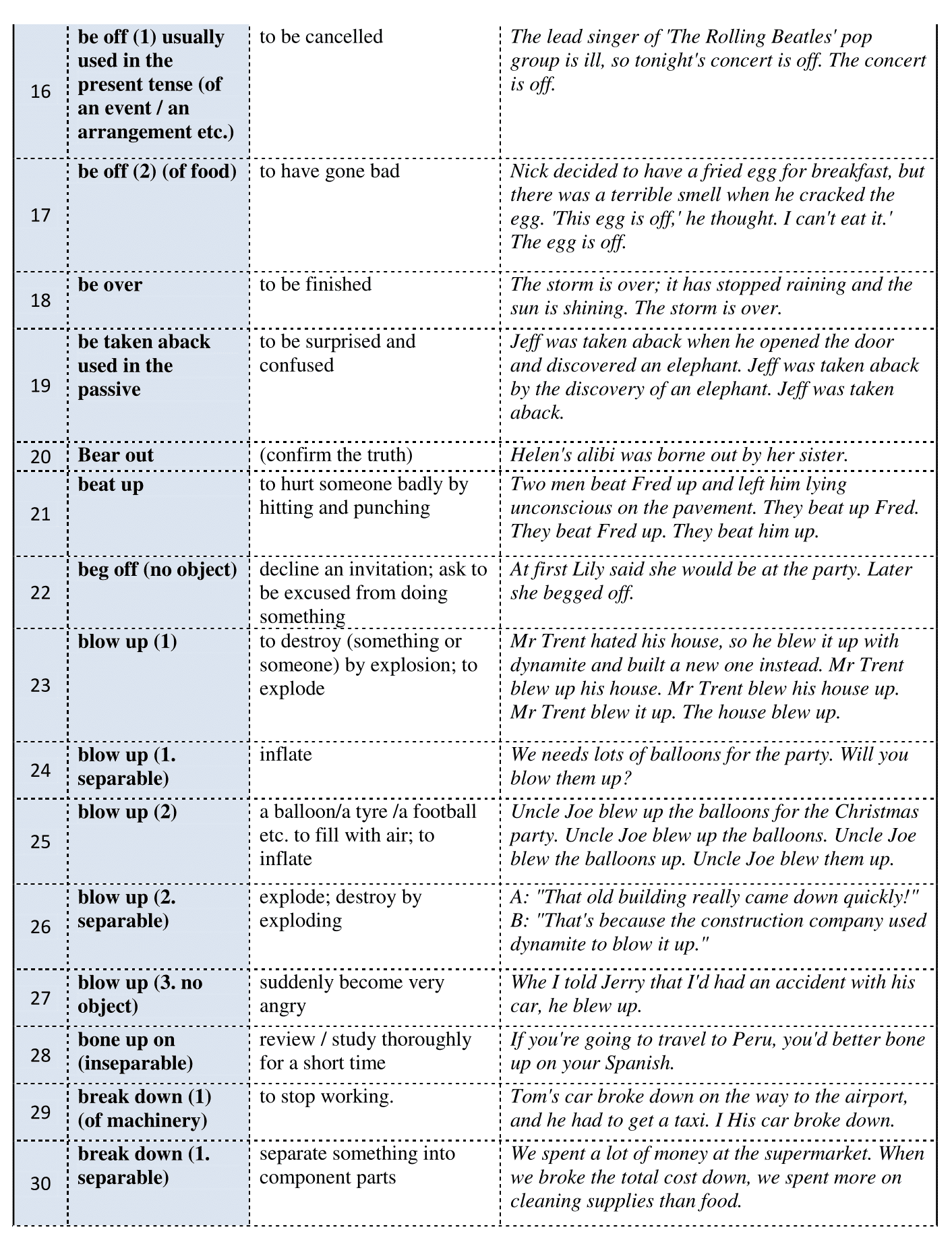 Useful Phrasal Verbs in English