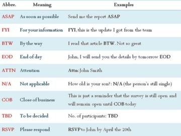 Common Workplace Abbreviations & Business Acronyms You Should Know 14