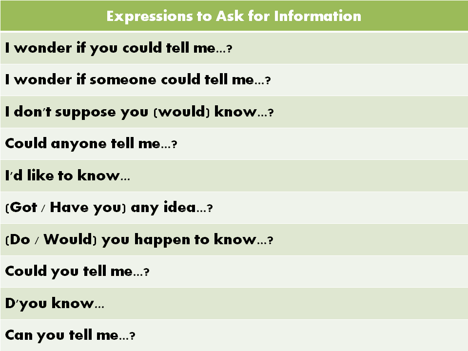 Useful English Expressions Commonly Used in Daily Conversations 10