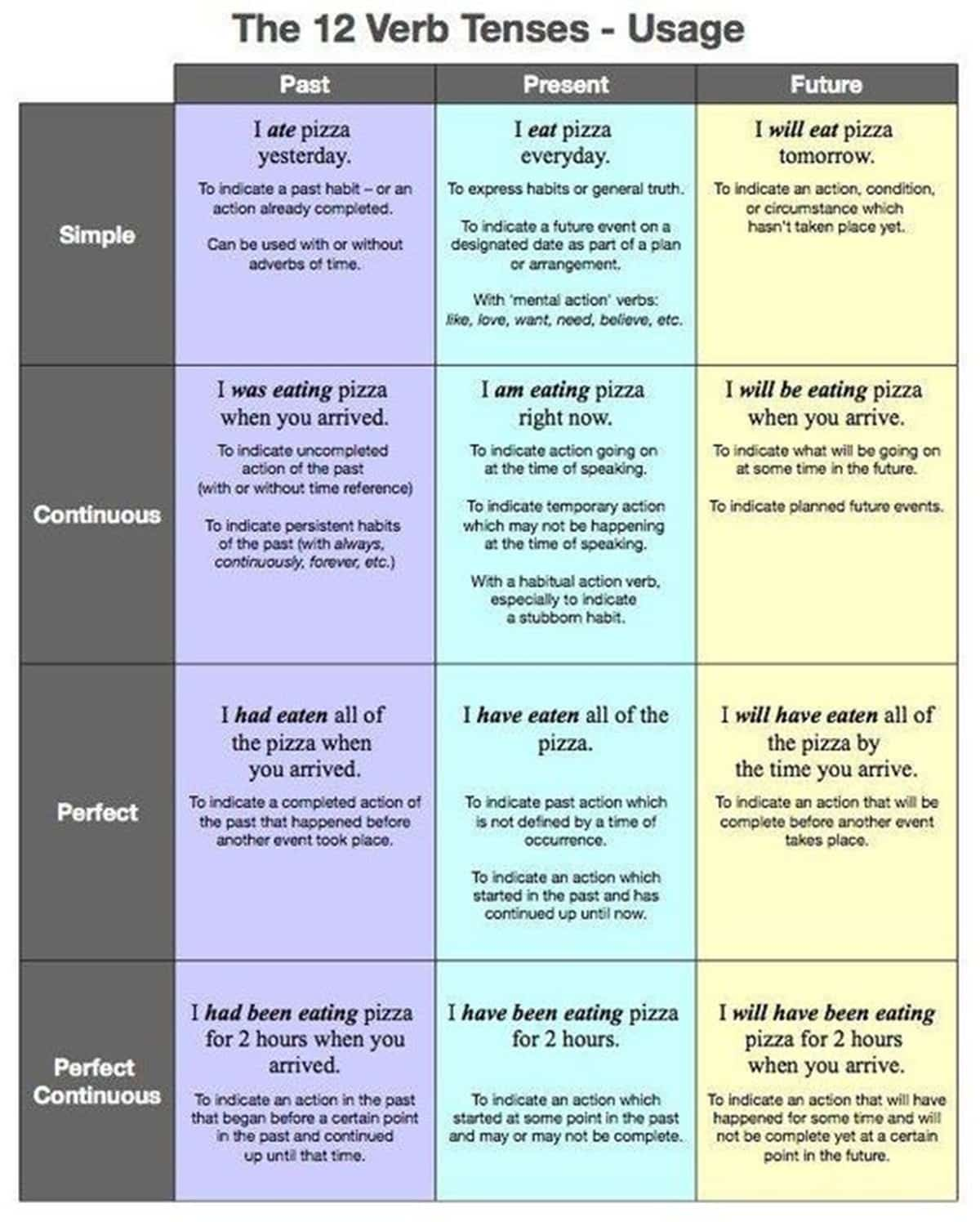 The 12 Verb Tenses