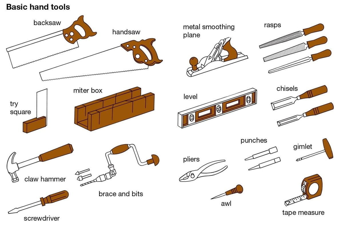Tools and Equipment Vocabulary: 150+ Items Illustrated 2