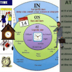 Prepositions of Time and Place: AT – IN – ON 3