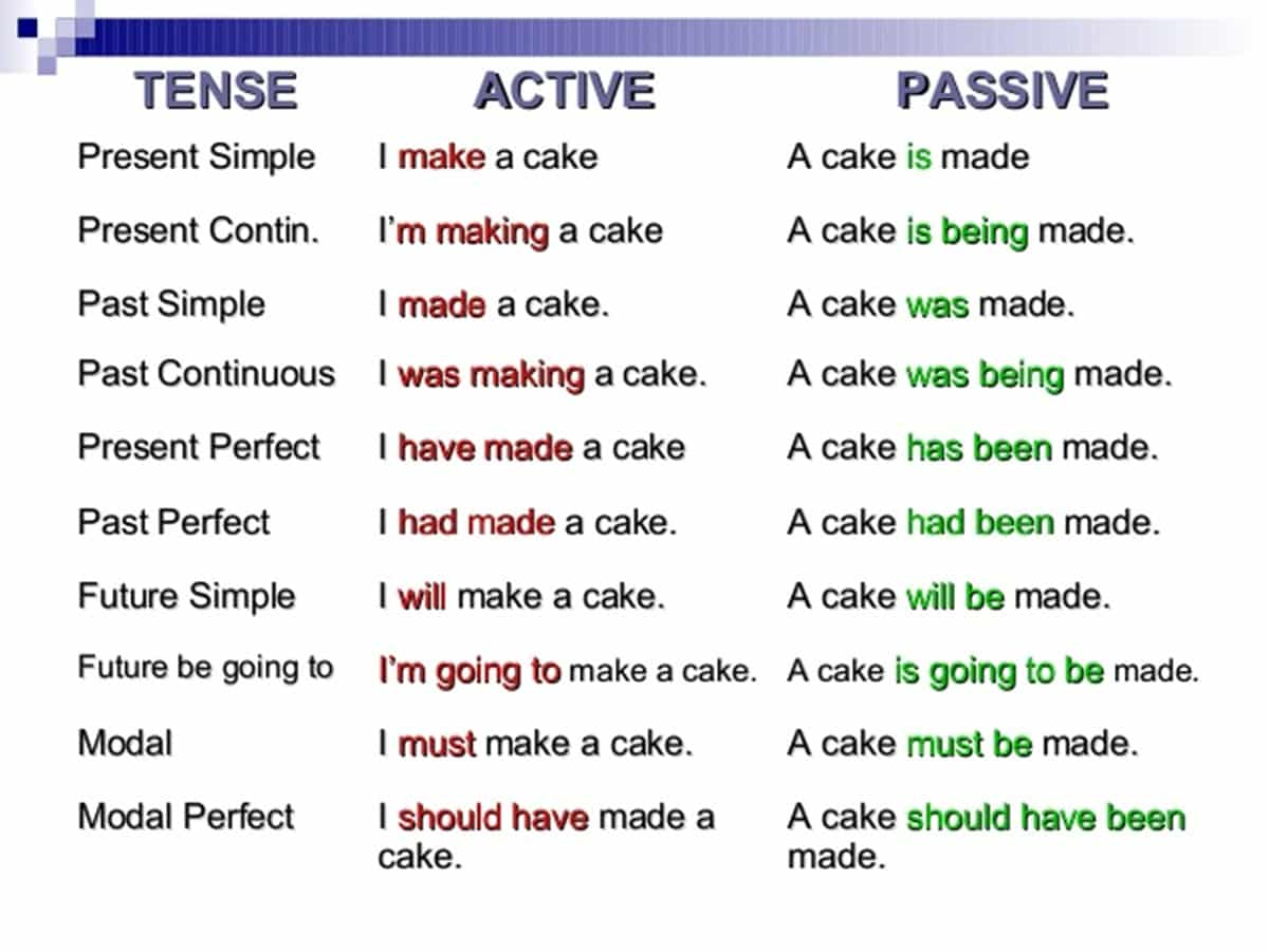 Examples of Passive Voice