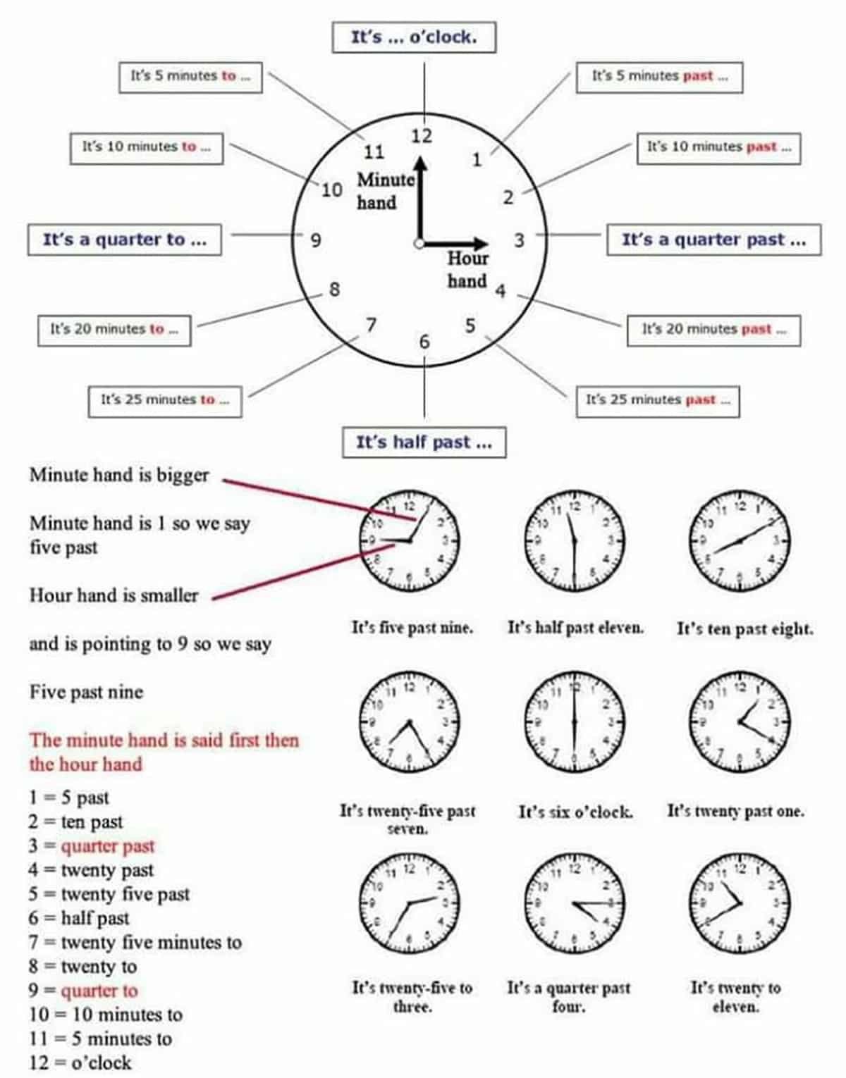 It's Time to Learn How to Tell the Time in English 4