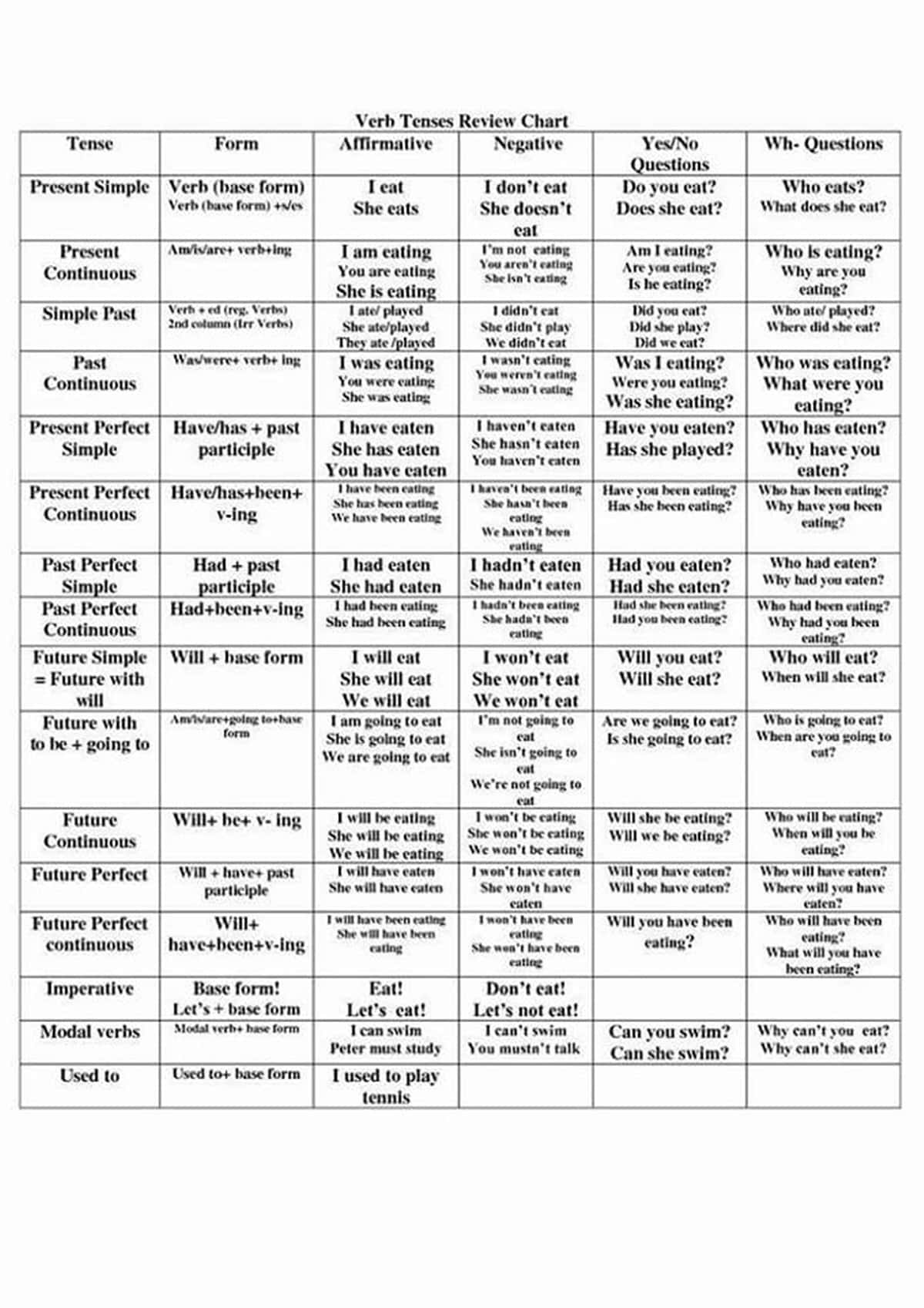 Verb Tenses Review Chart