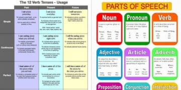 Learn English Grammar Through Pictures: 10+ Topics Illustrated 2