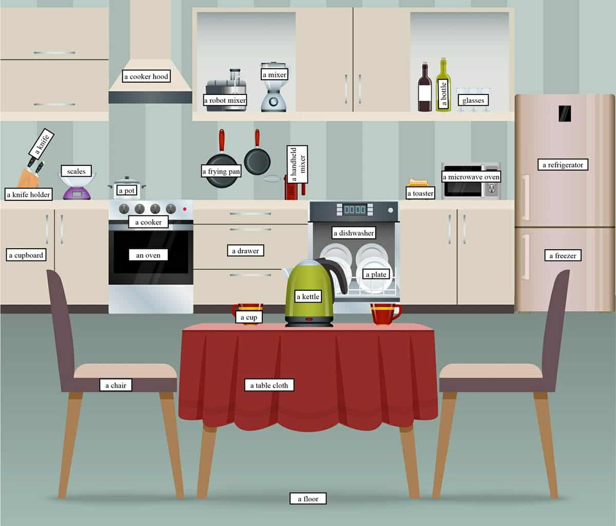 """In the Kitchen"" Vocabulary: 200+ Objects Illustrated 10"