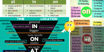 Prepositions of Time and Place: AT – IN – ON 14
