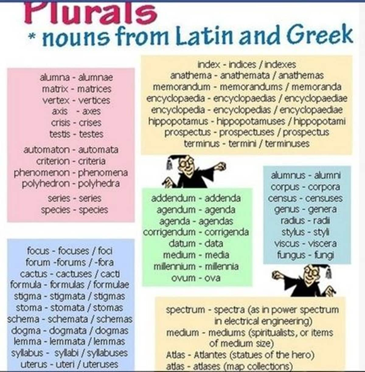 plurals - nouns from Latin and Greek