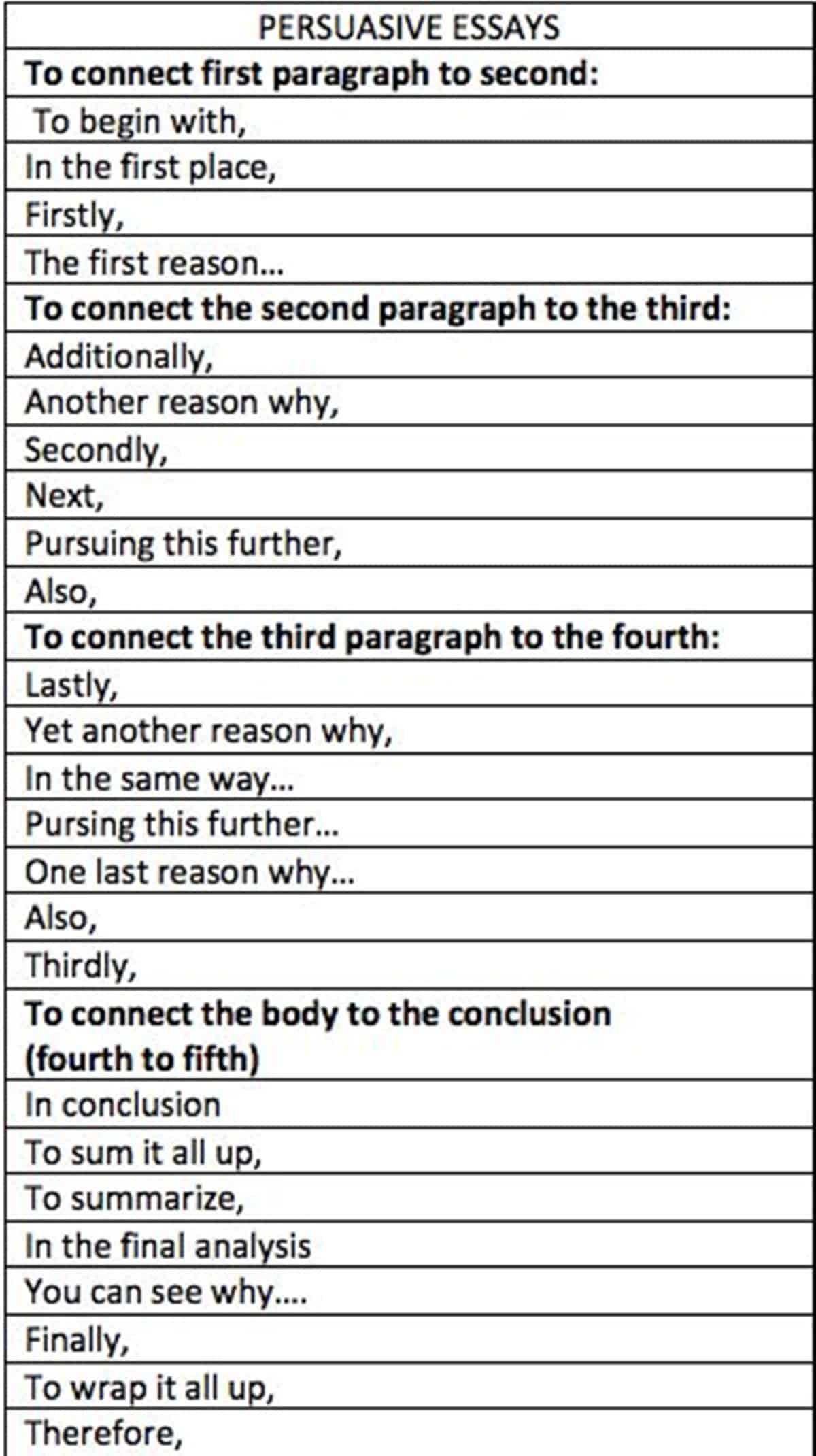 Writing essay helpful phrases