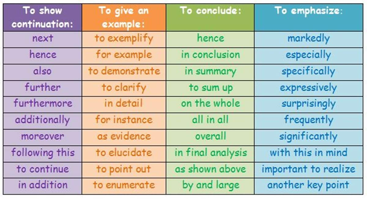 Transition words and phrases for essays