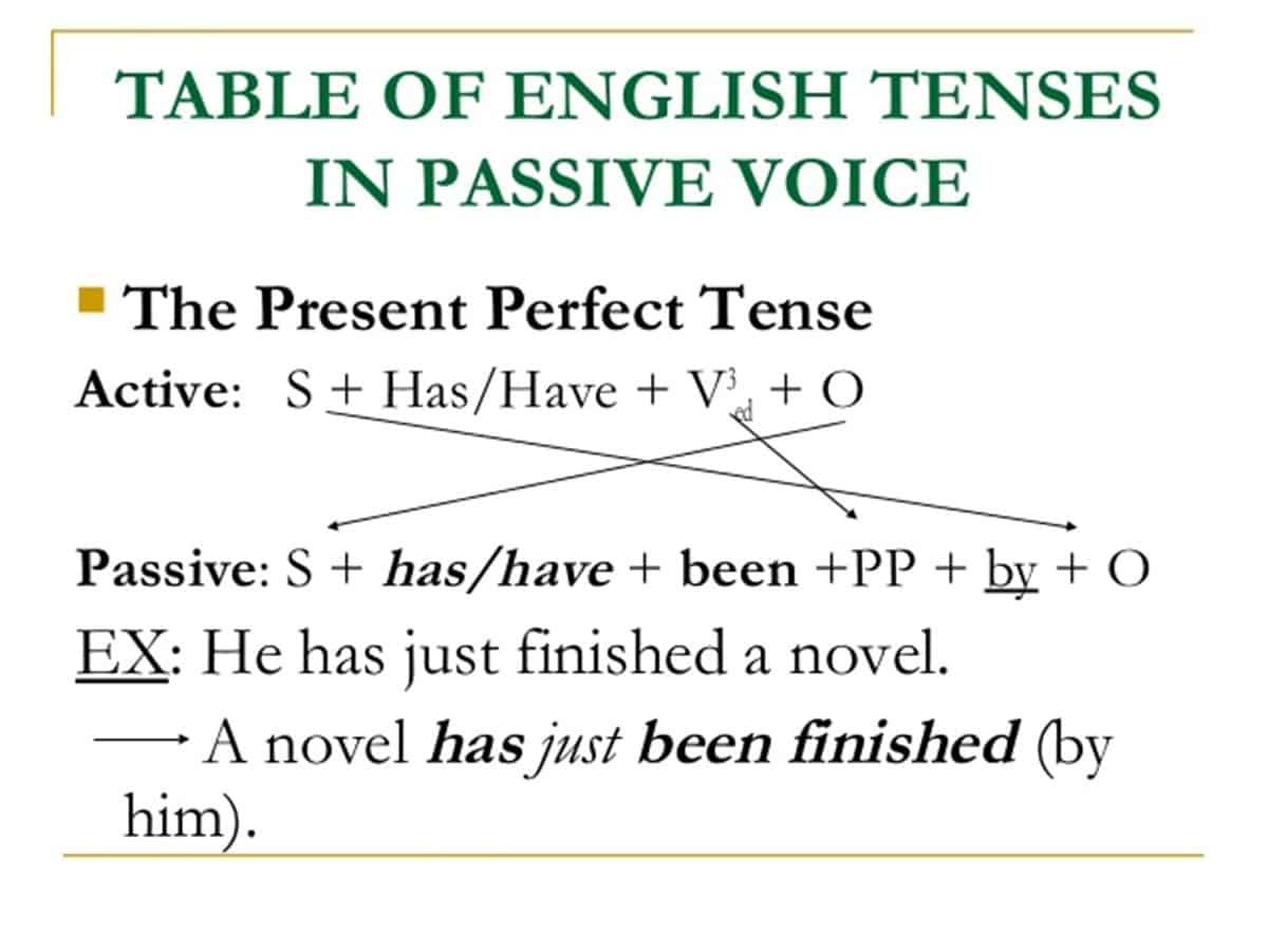 Passive Voice with Present Perfect Tense