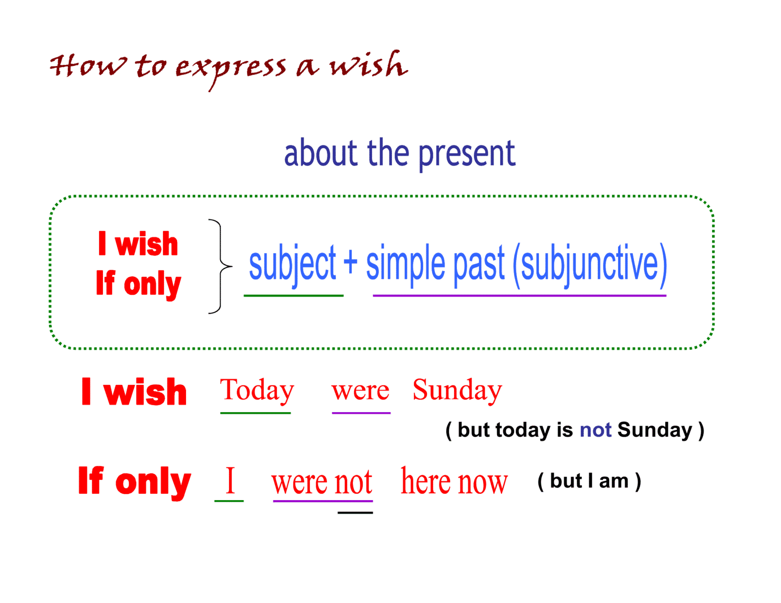 How to Express Wishes about the present