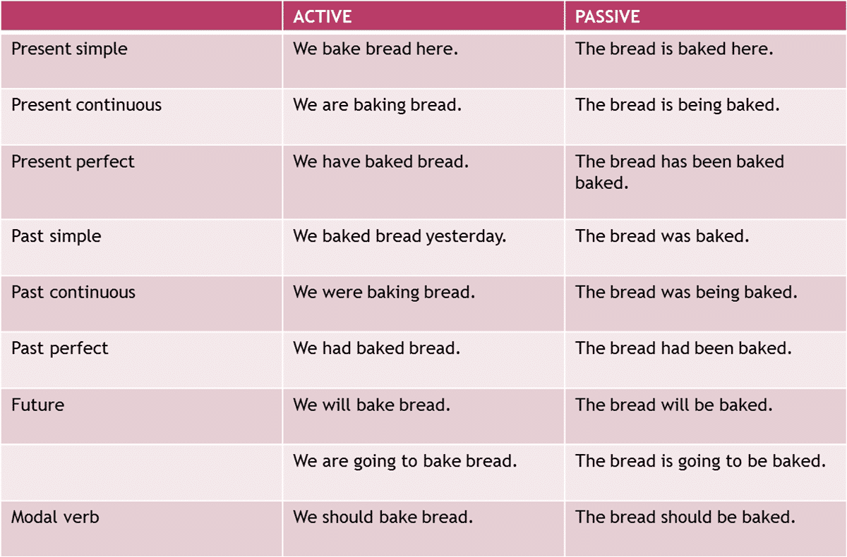 English Passive Voice with Different Tenses