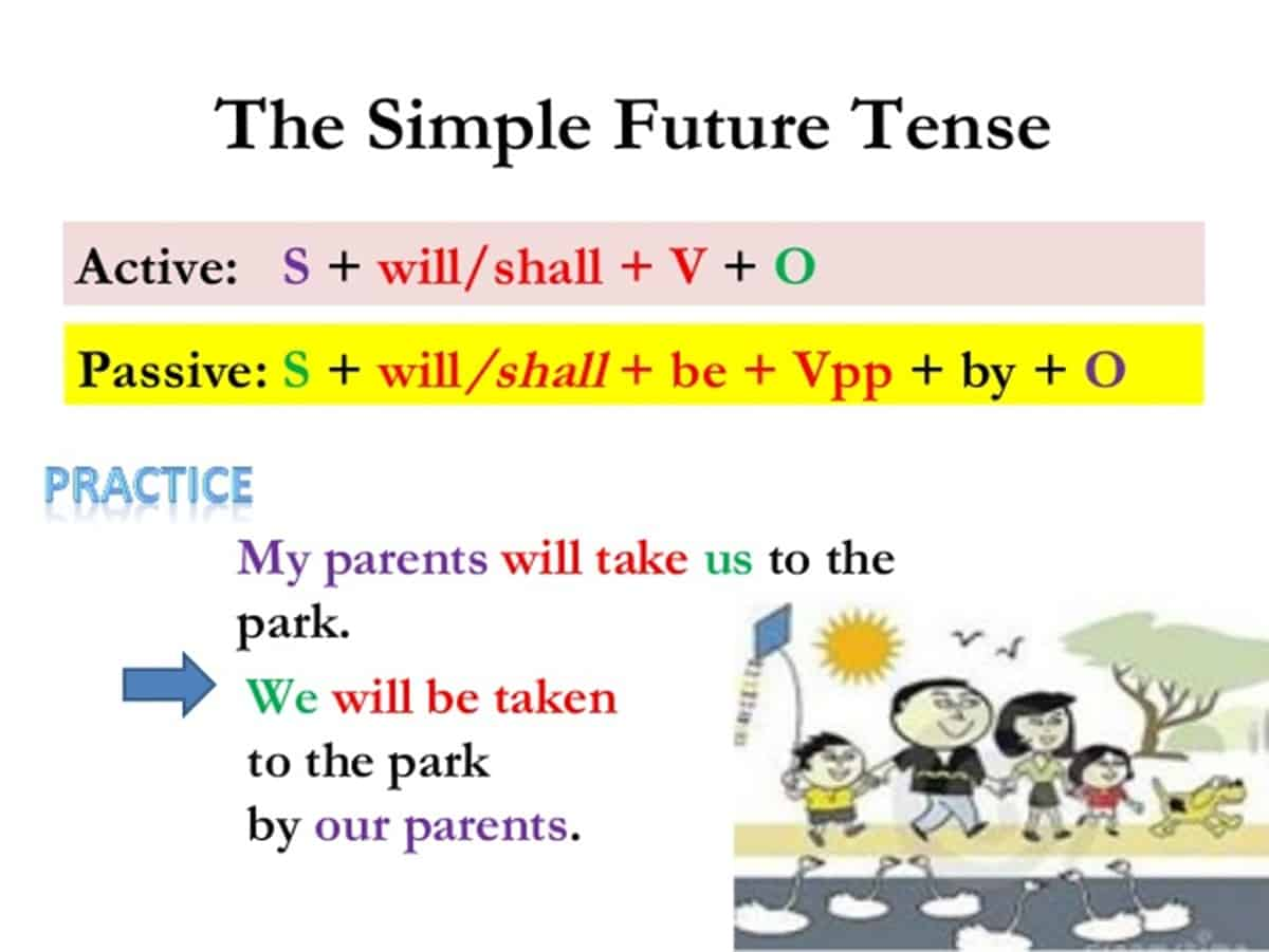 Passive Voice with Simple Future Tense (Will)