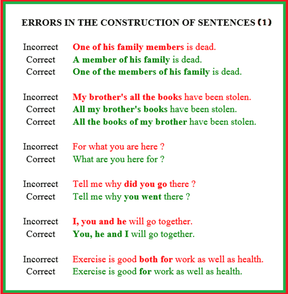 Mistakes in the Construction of Sentences