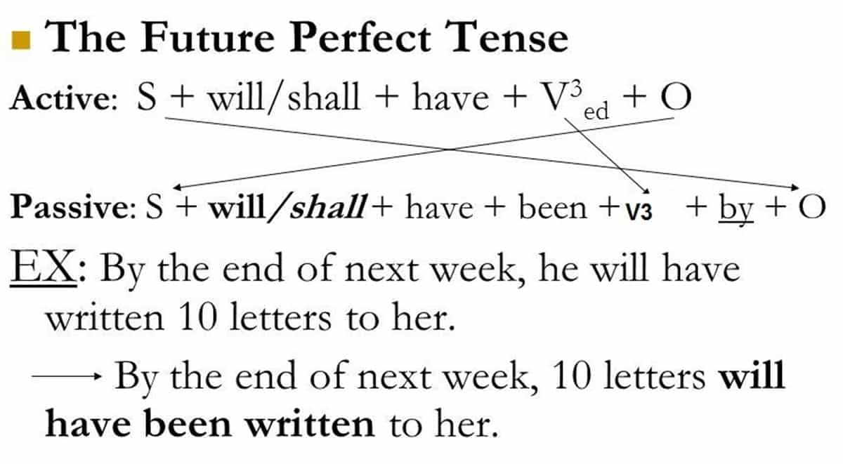 Passive Voice with Future Perfect Tense