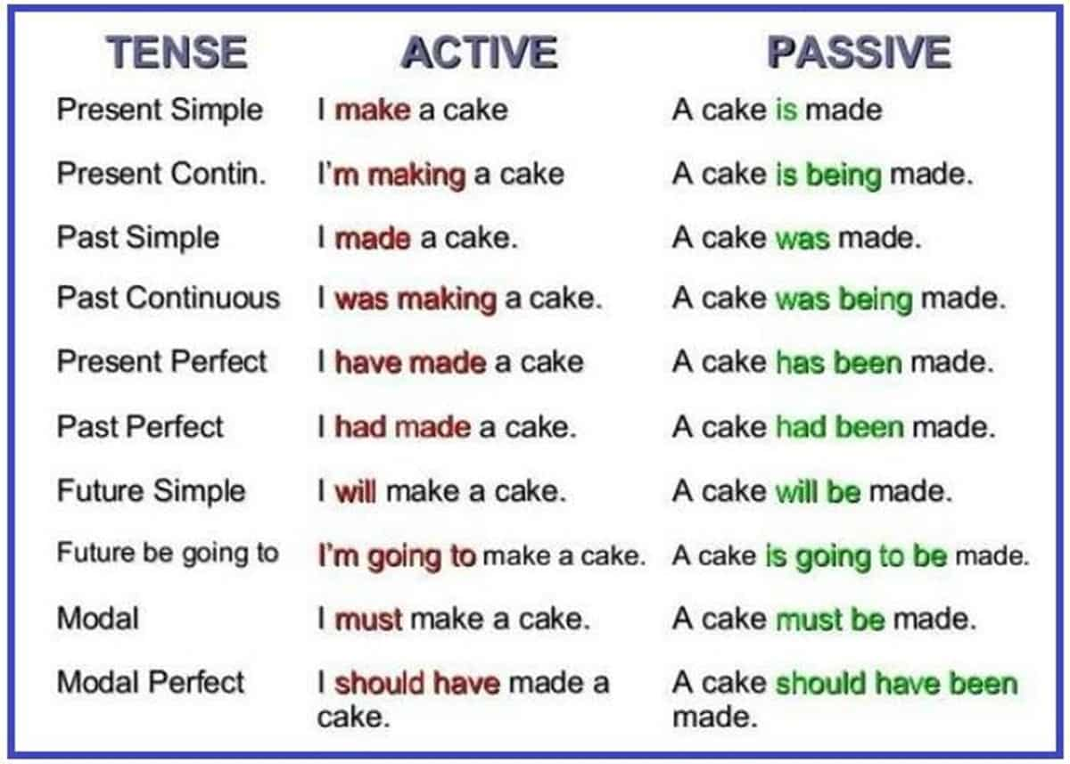 The Passive Voice: Important Rules and Examples