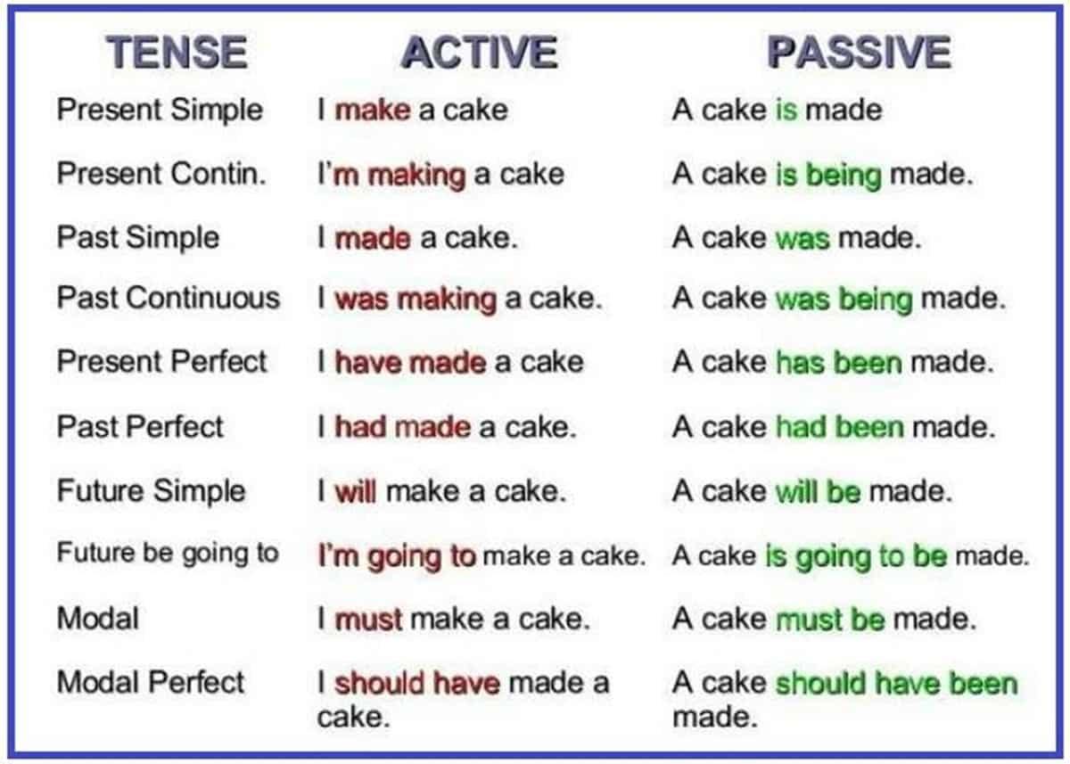 English Grammar: The Passive Voice