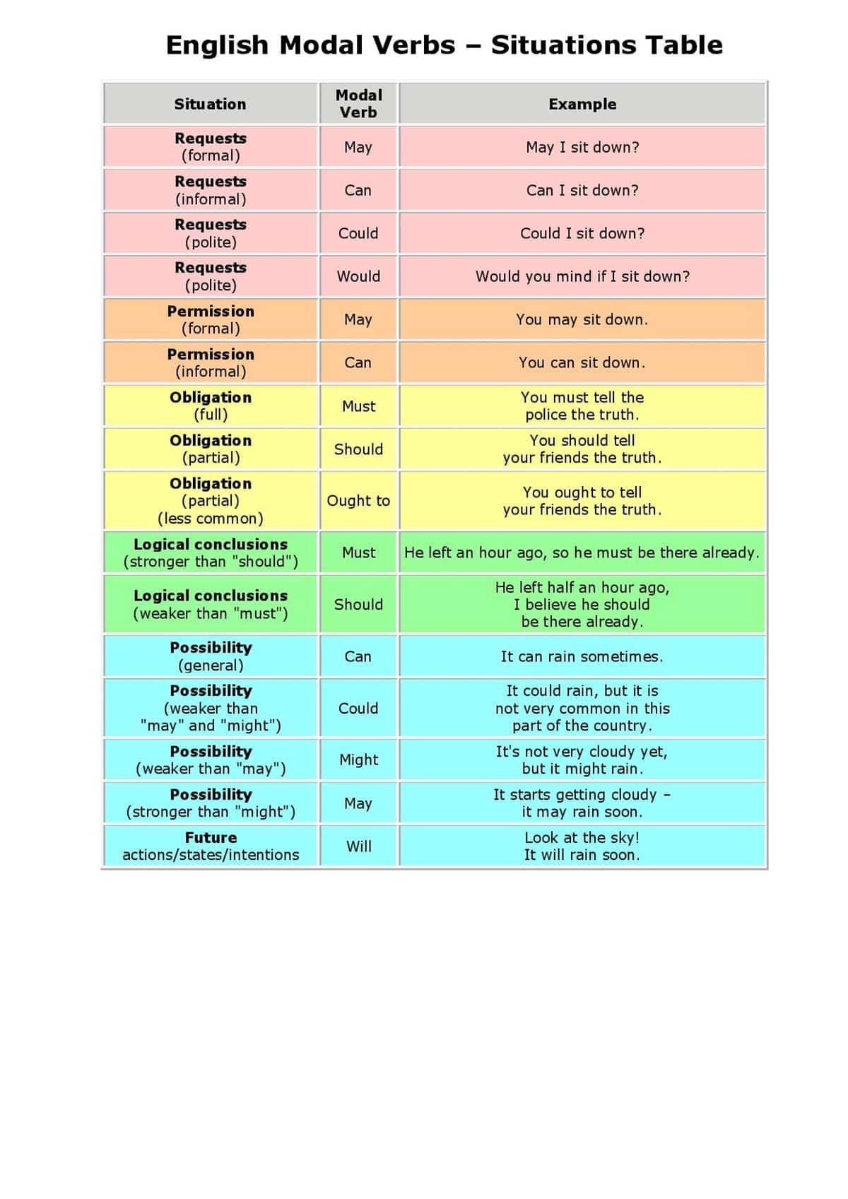 Modals in EnglishGrammar