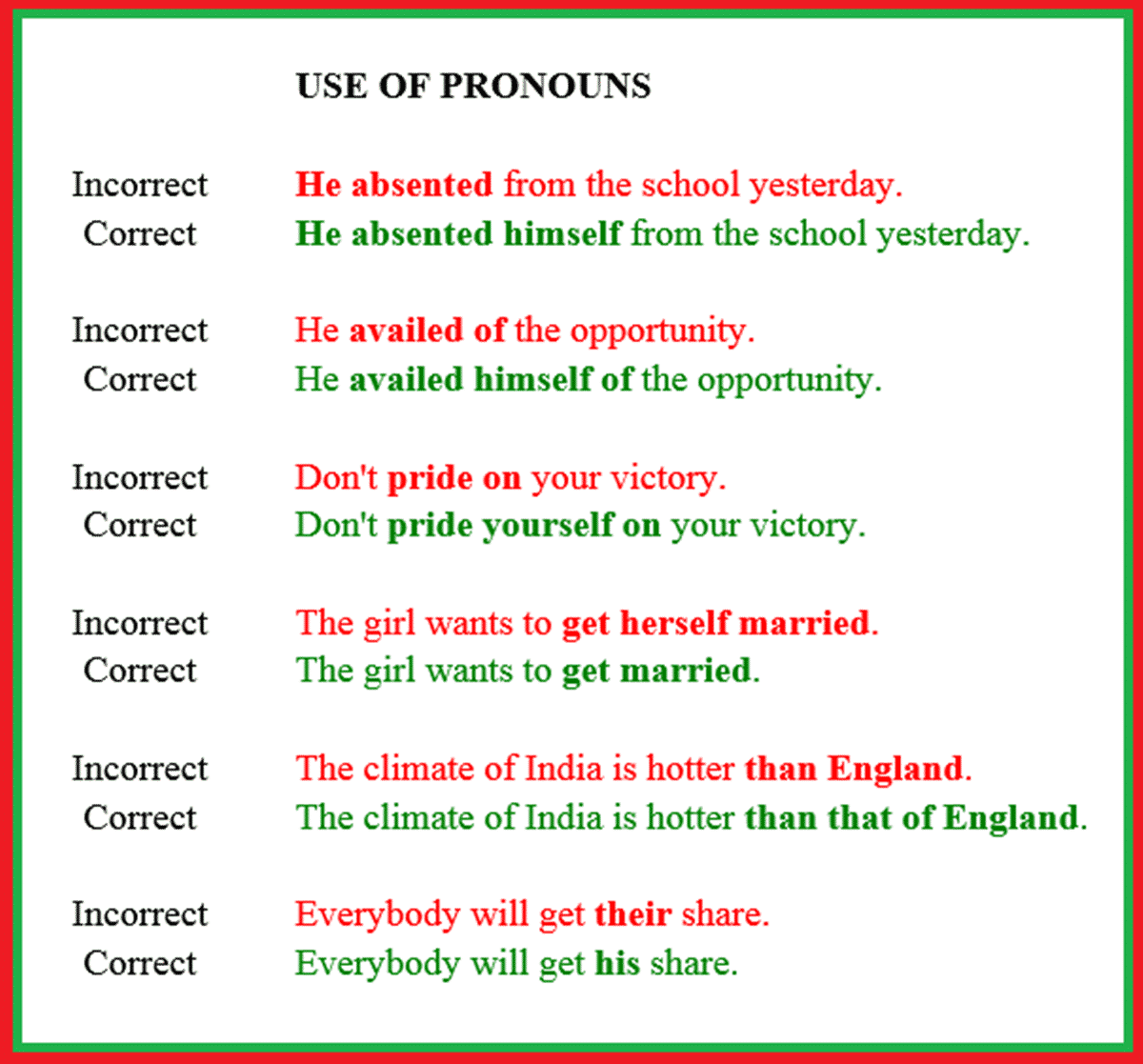 Common Mistakes in the Use of English Pronouns