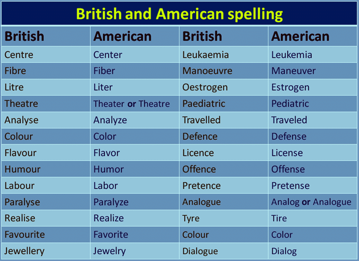 American and British English Spelling