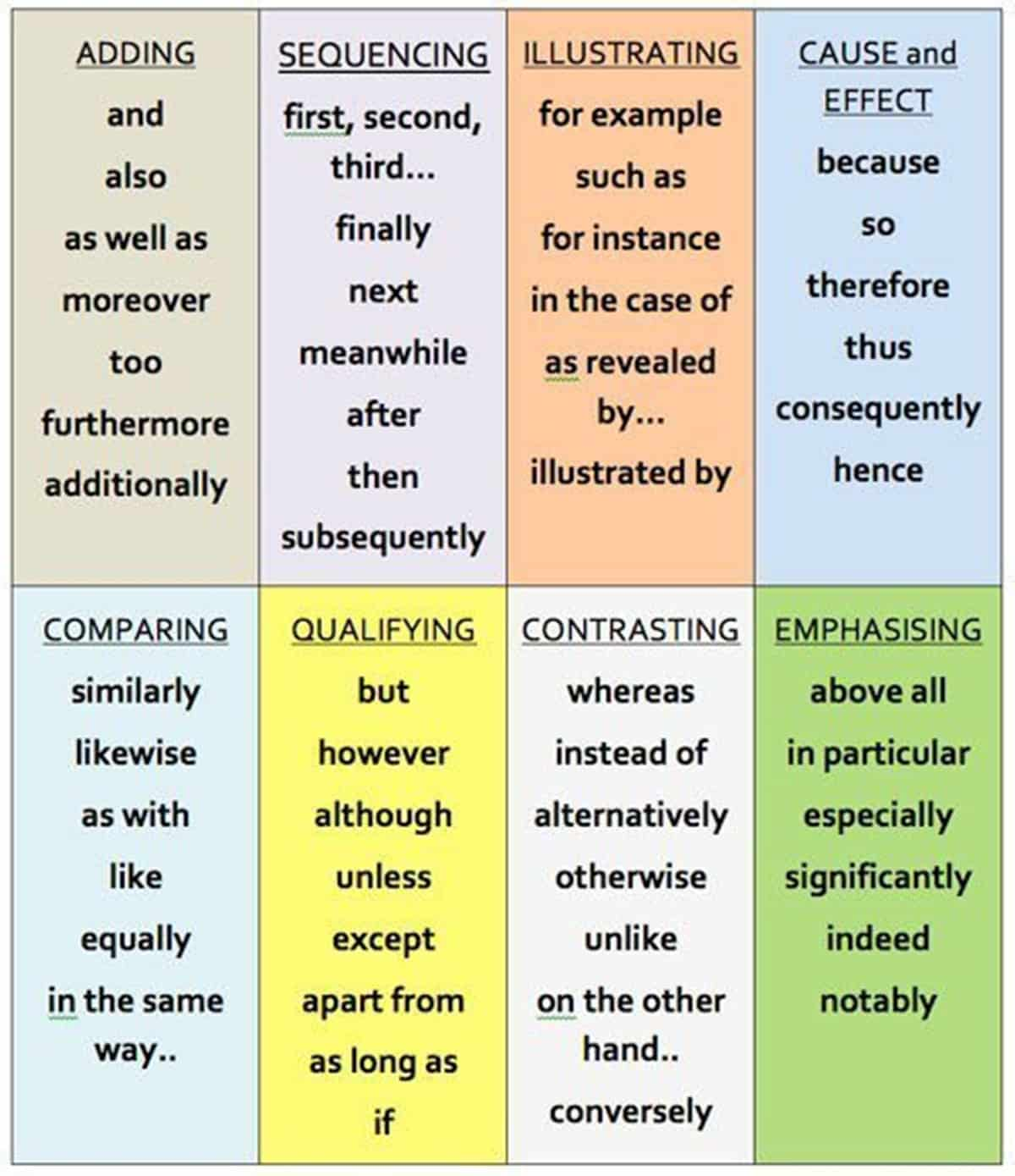 Linking Words for Essays