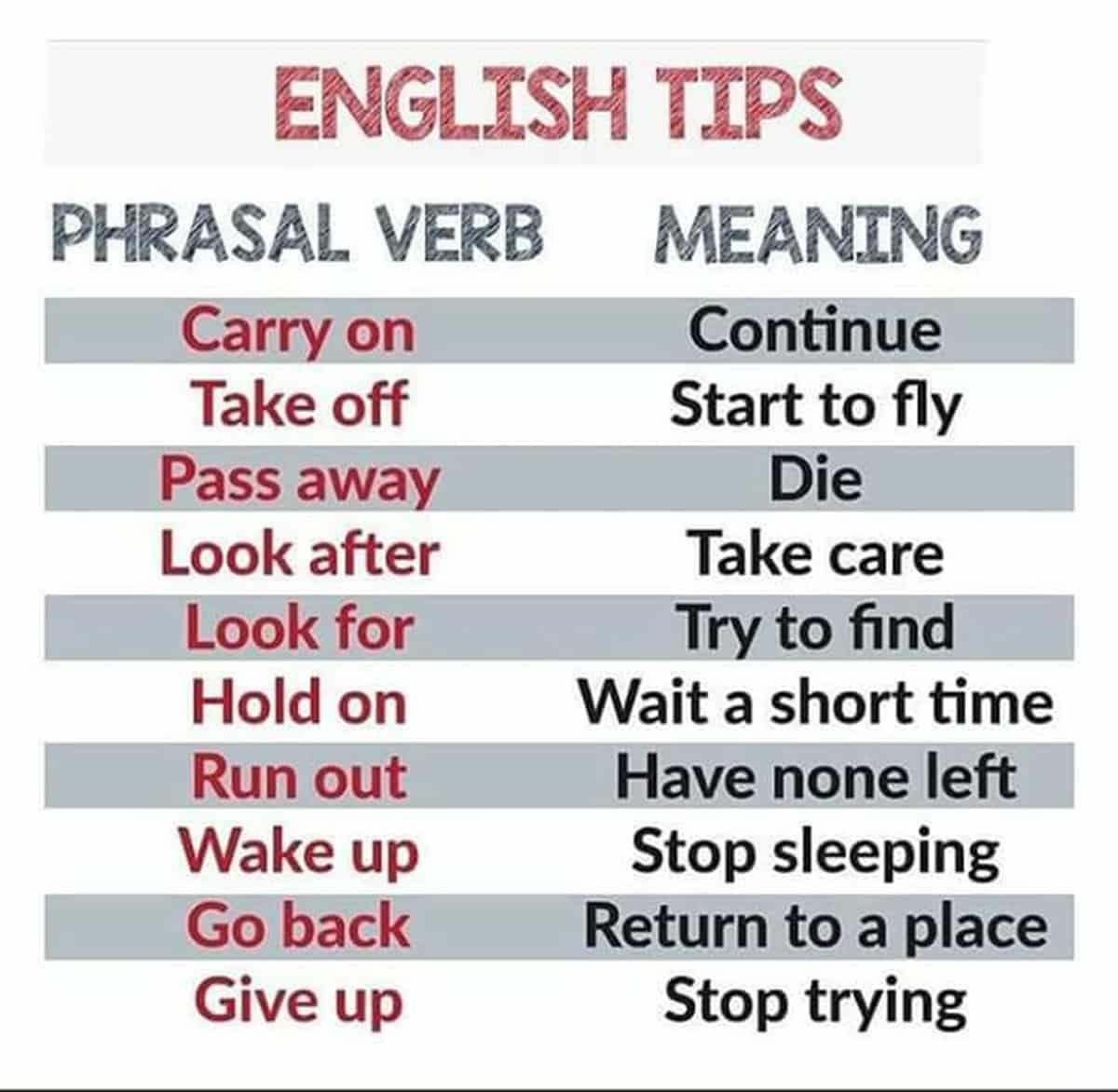 Phrasal Verbs in English