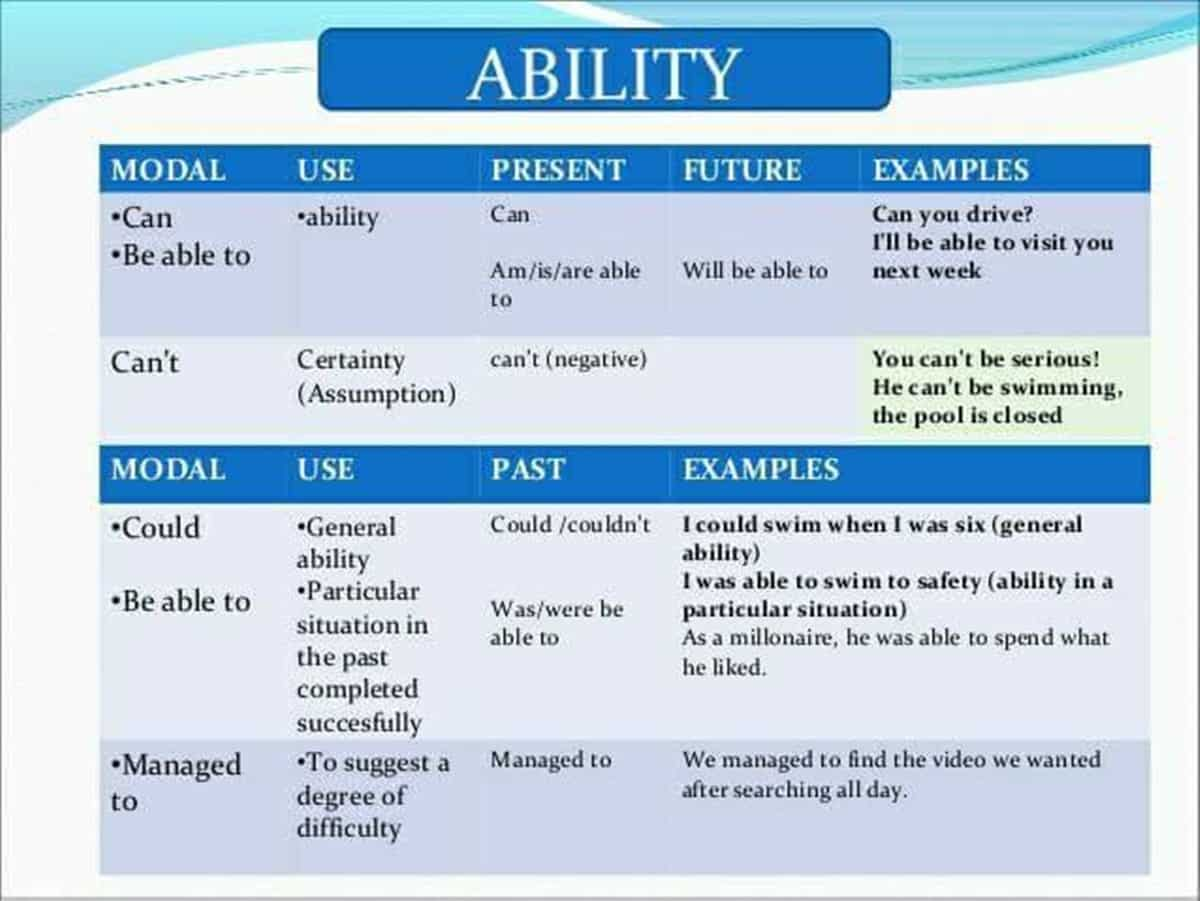 Ability: Can, Could, Be able to