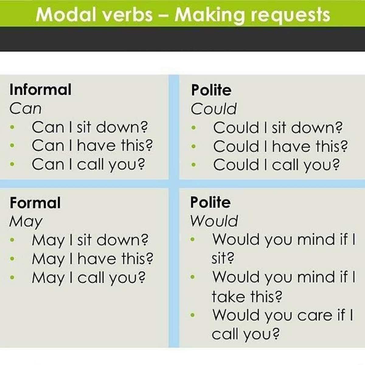 Modal Verbs inEnglish