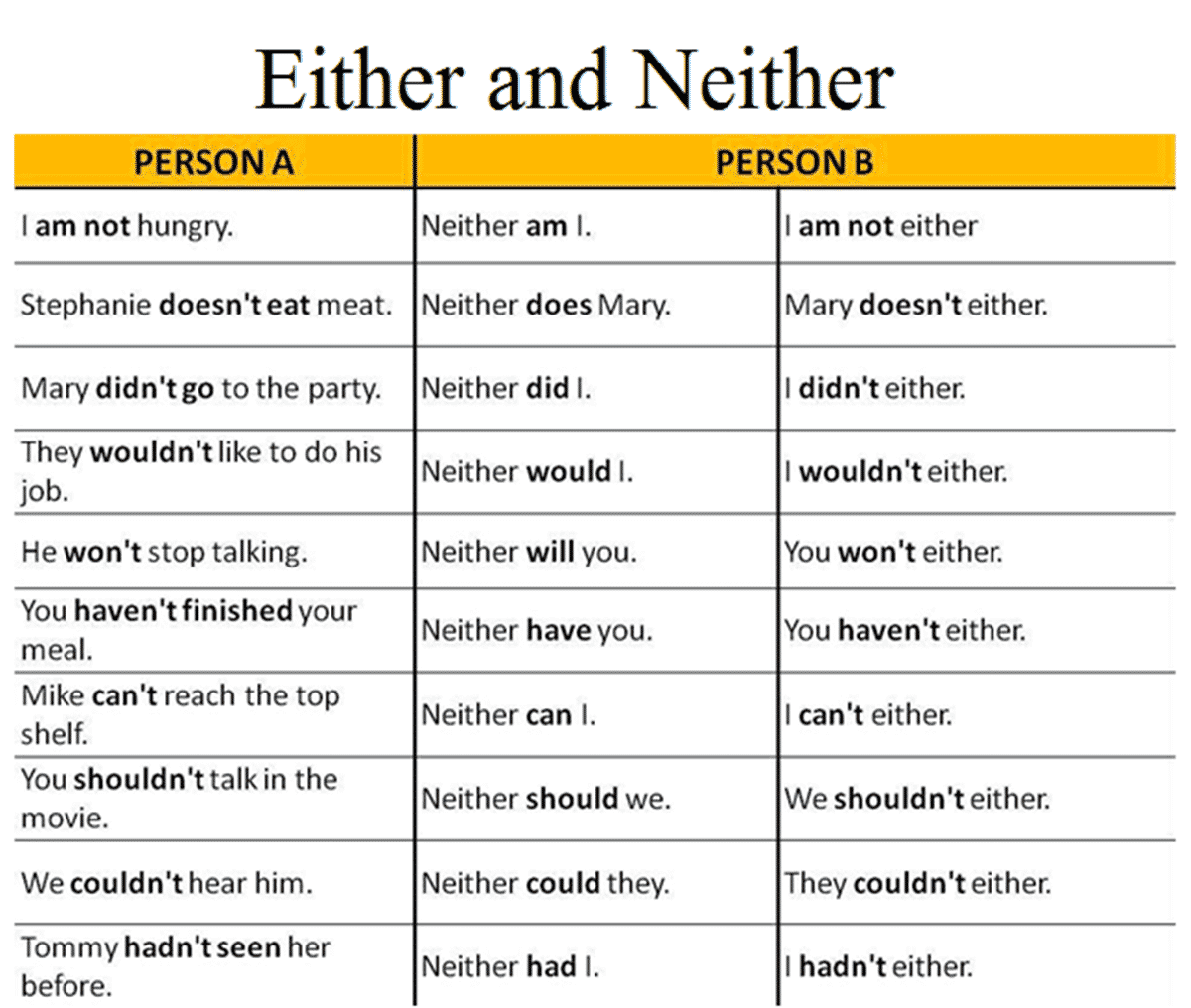 EITHER and NEITHER