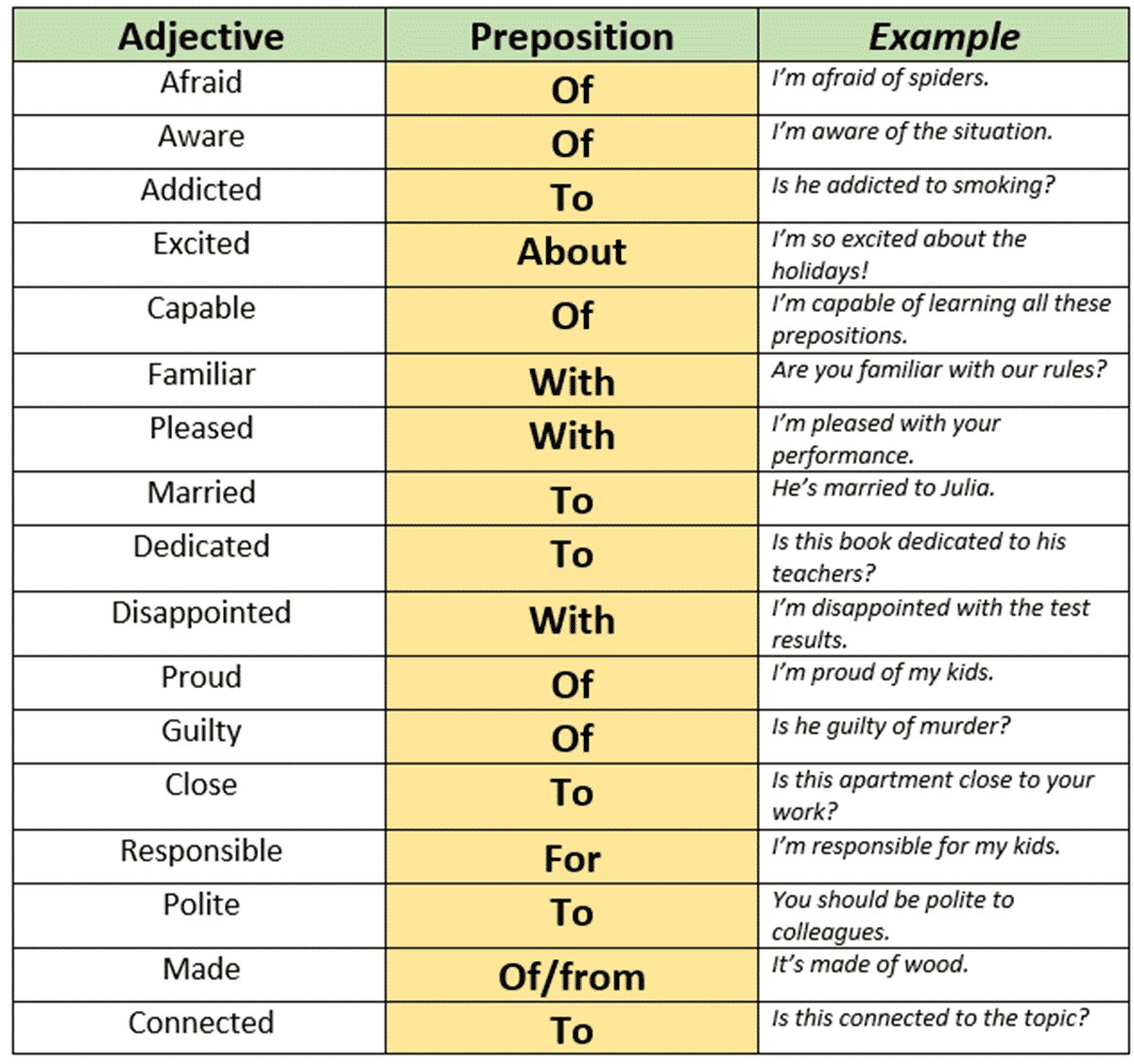 Prepositions and Adjectives