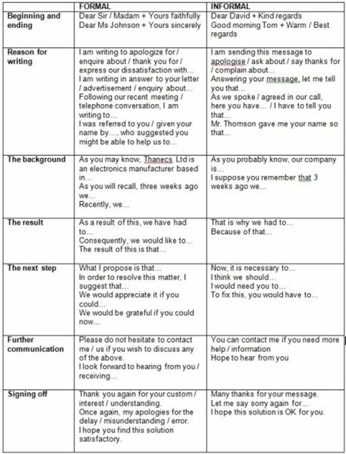 Formal vs. Informal Letters