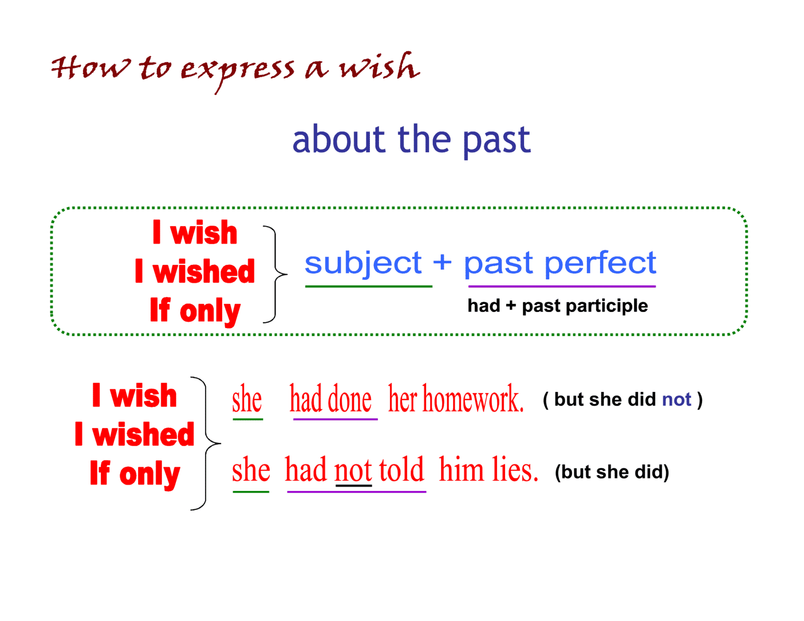 Wishes about the Past