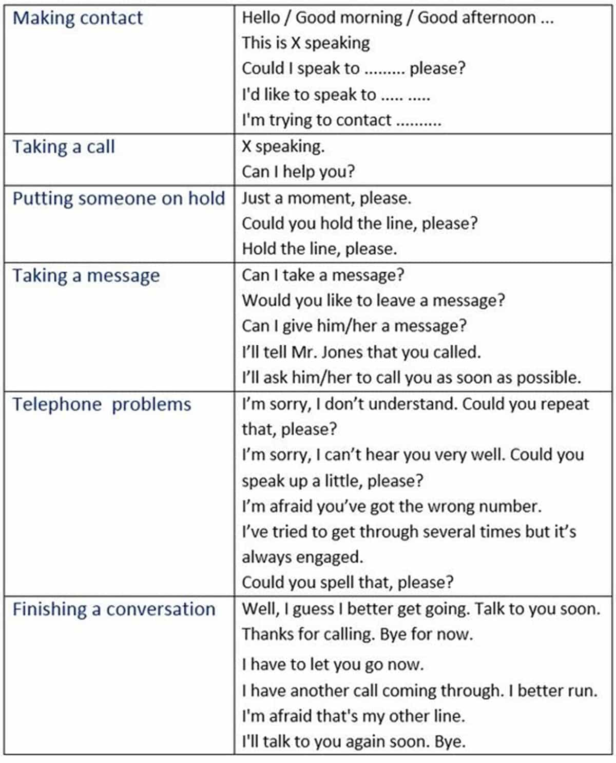 """Phrases for """"Telephone Calls"""""""