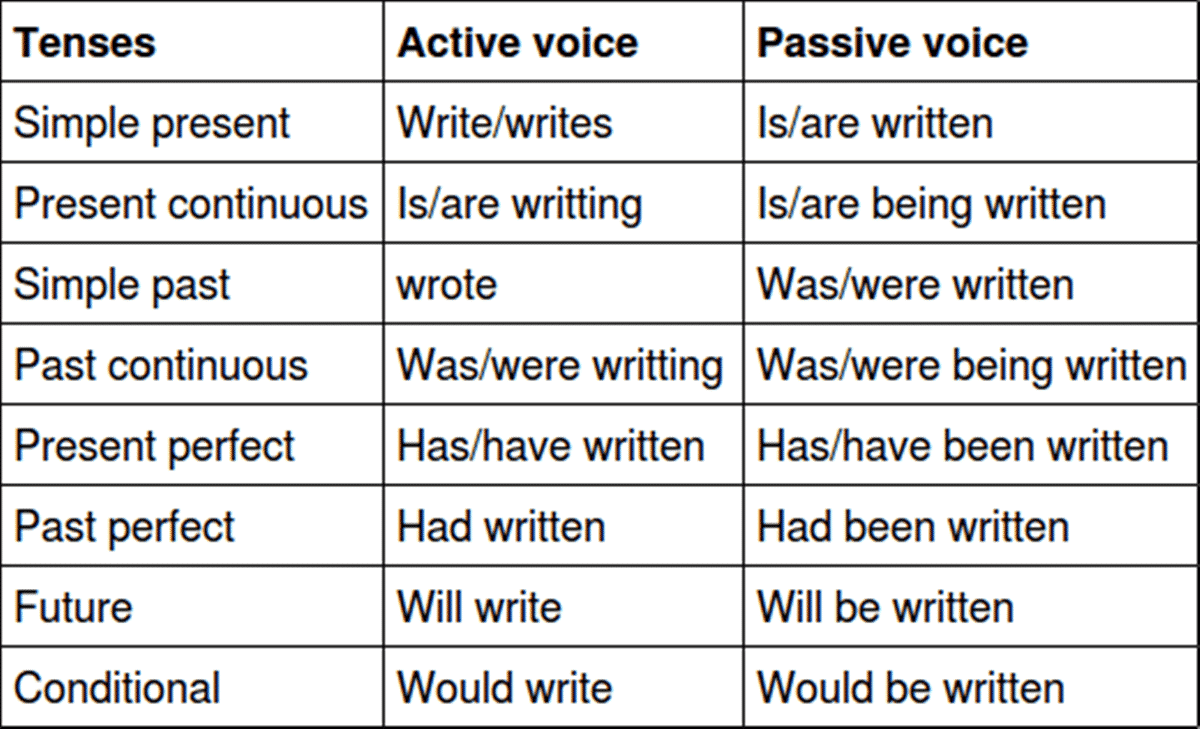 Passive Voice with Past Continuous Tense