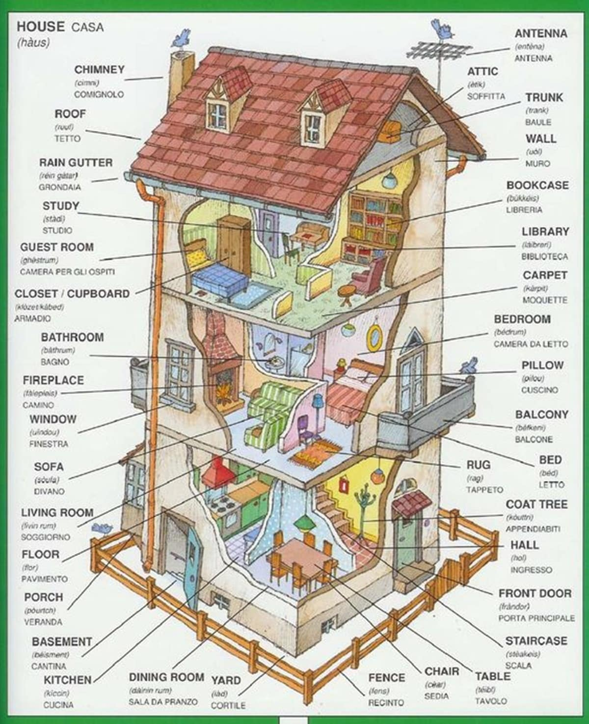 English Vocabulary: Different Parts of a House