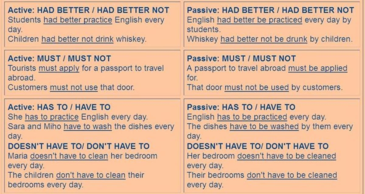 Passive Voice with Modal Verbs