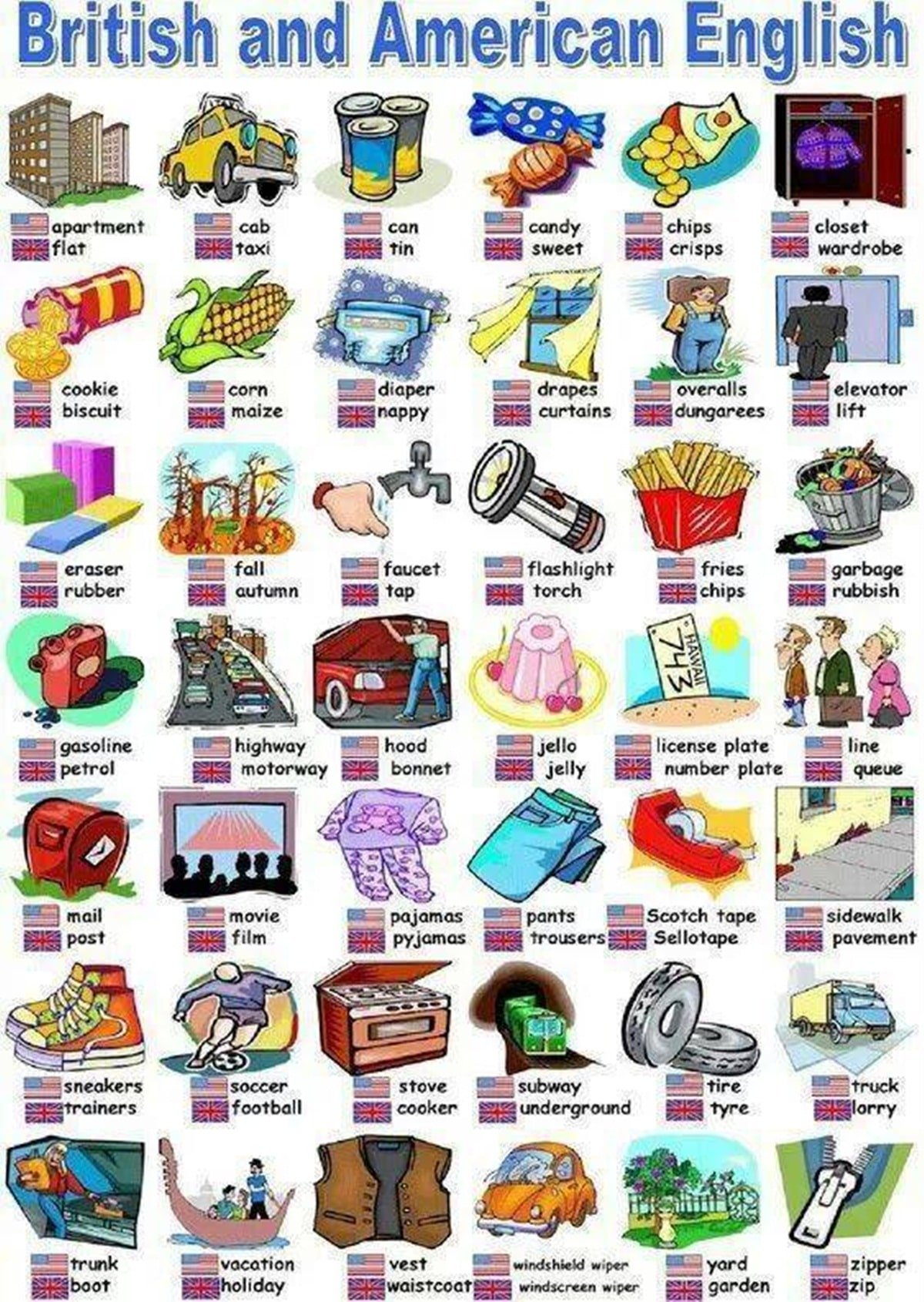 British vs. American English Differences