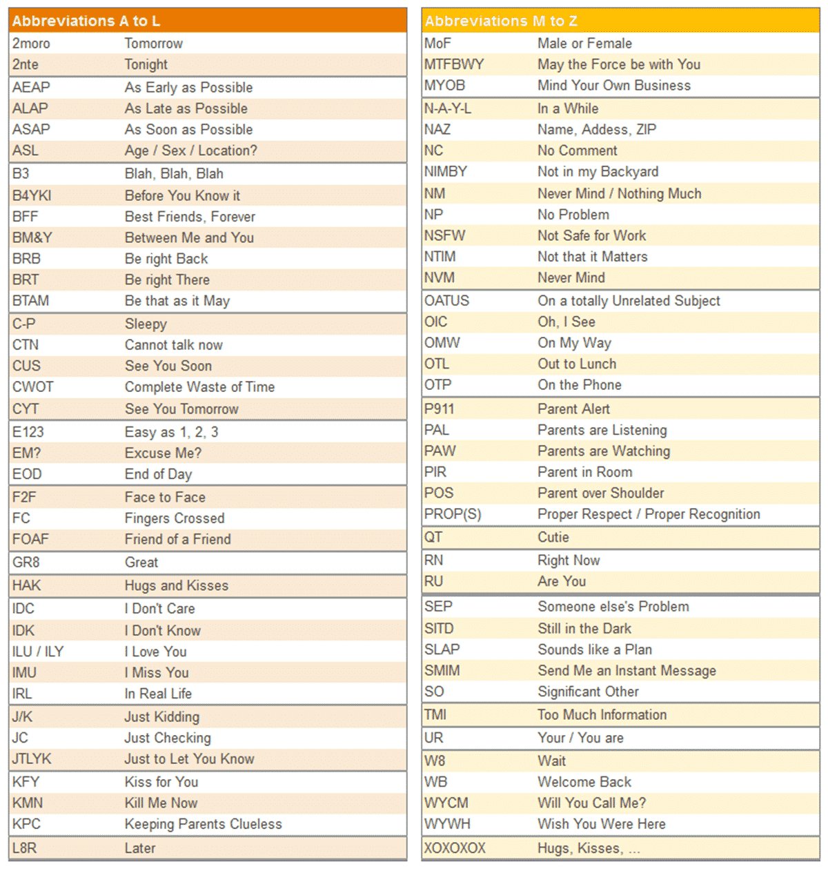 Texting Abbreviations and Chat Acronyms