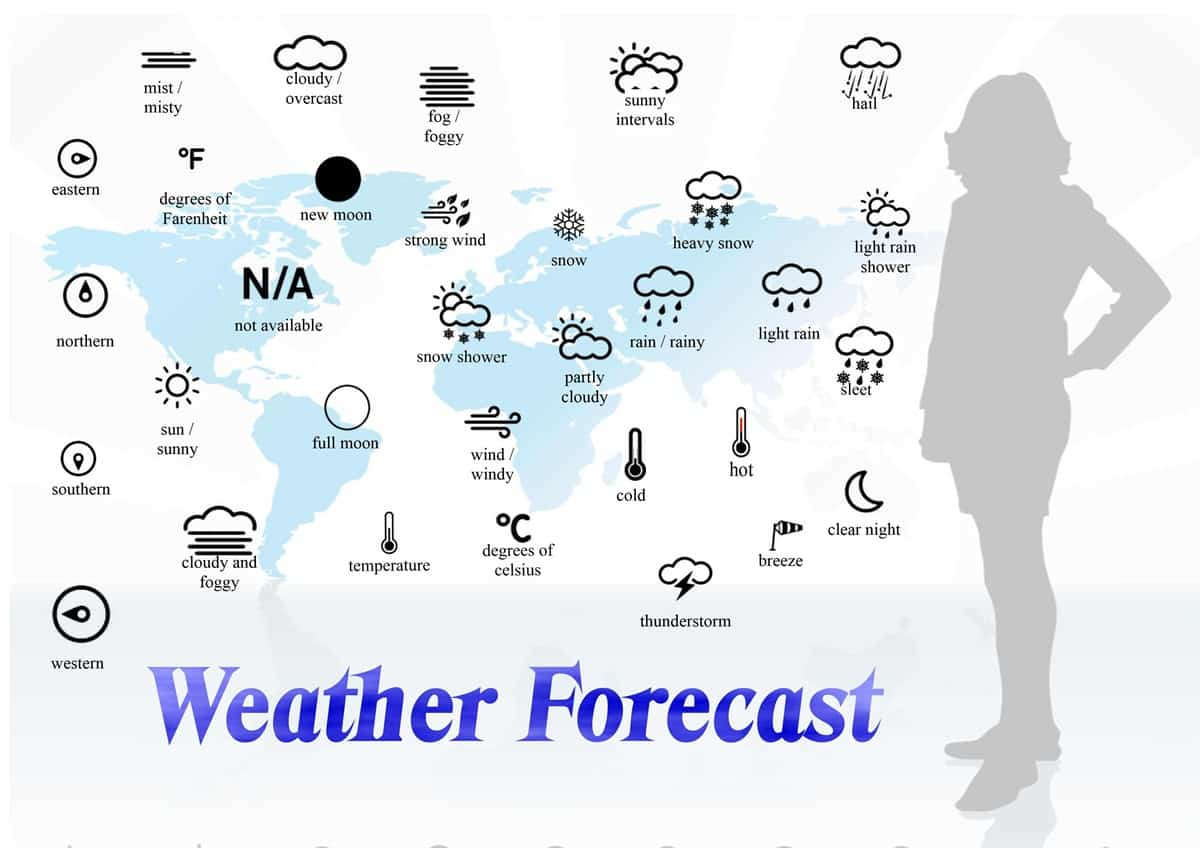 Speaking about the Weather in English 14