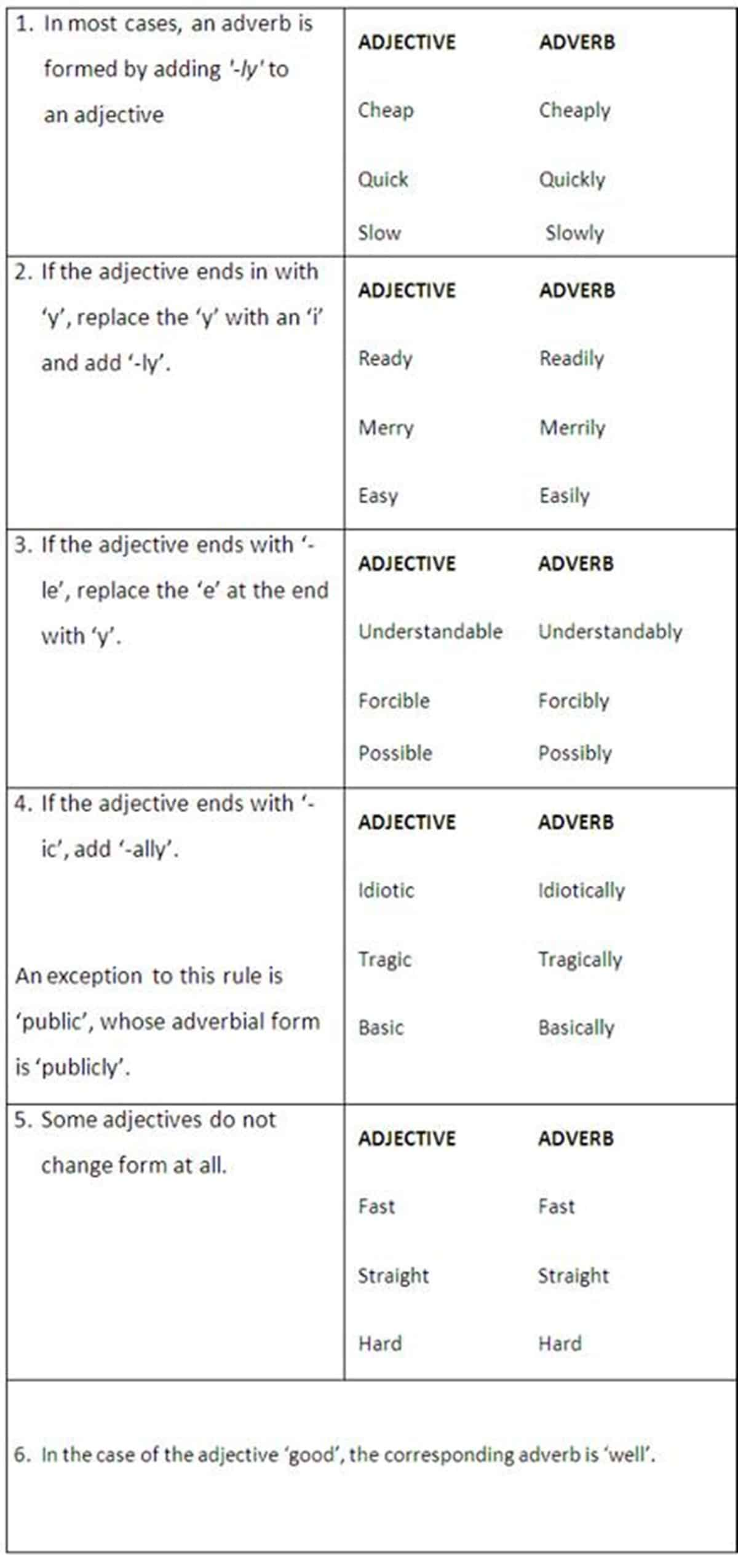 forming adverbs