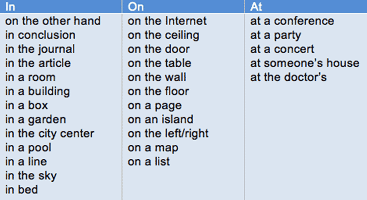 Prepositions of Place: AT - IN - ON