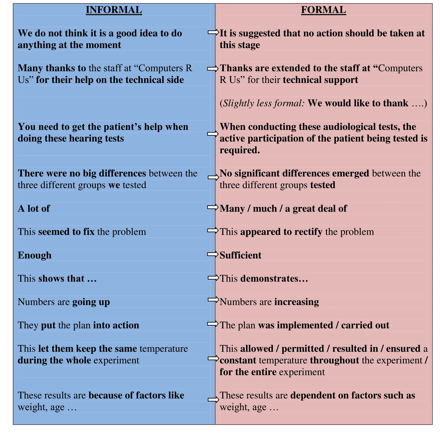 The Difference Between Formal and Informal Language 5